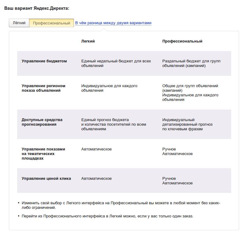 Интерфейс работы с Яндекс Директ