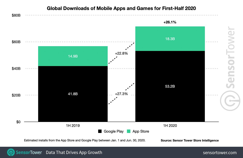 Загрузка мобильных приложений 2020