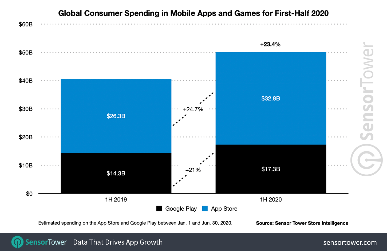 Выручка от продажи мобильных приложений