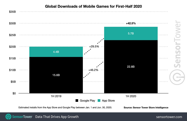 Доход от мобильных игр