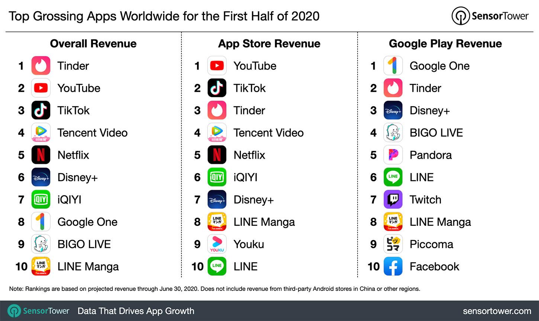 Самые растущие приложения в мире