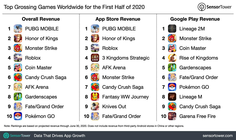 Самые загружаемые игры по всему миру